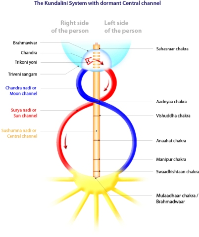 kundalini energy system with dormant central channel