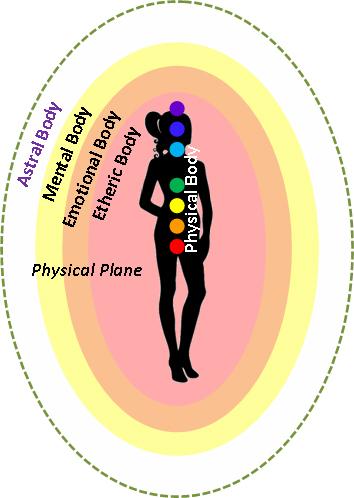 physical bodies plane