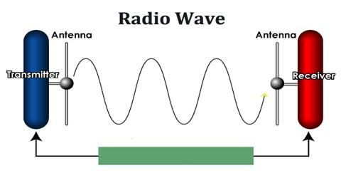 radio wave antenna send receive