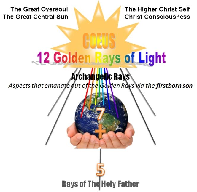 12 golden rays of light archangel aspects heavenly