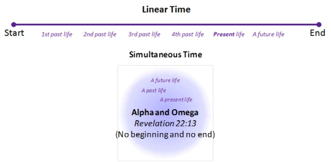 linear-simultaneous-time-alpha-omega-bible